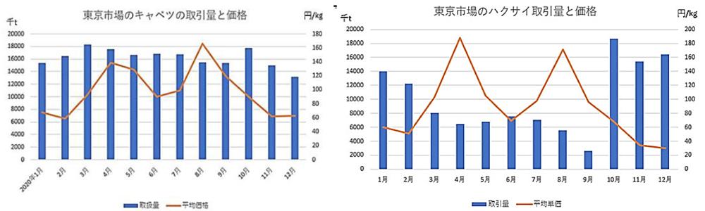 主要野菜の取引量と平均価格の推移